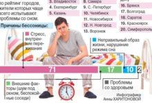 Photo of Рейтинг городов по бессоннице. Инфографика»
