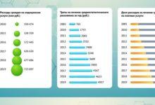 Photo of Расходы россиян на лечение. Инфографика»